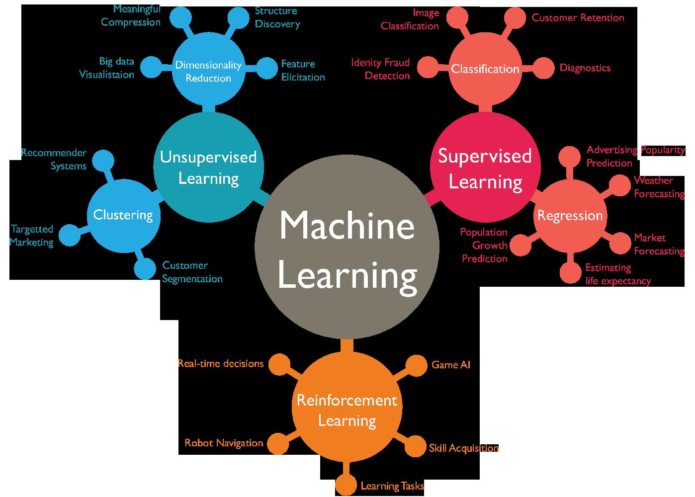 machine-learning1